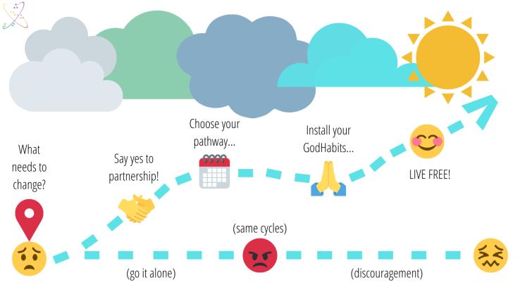 GodHabits Pathway